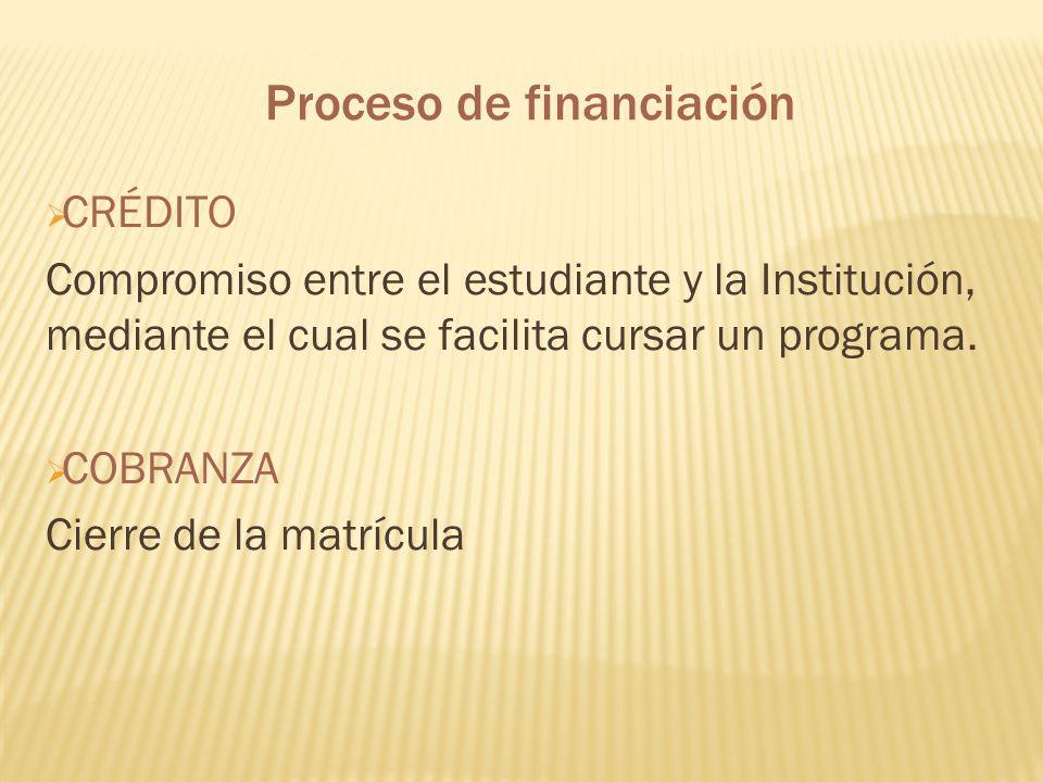 Proceso de financiación CRÉDITO Compromiso entre el estudiante y la Institución, mediante el cual se facilita cursar un programa. COBRANZA Cierre de l
