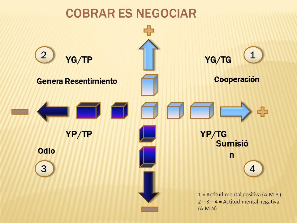 COBRAR ES NEGOCIAR 22 3344 11 Genera Resentimiento Cooperación Odio Sumisió n YG/TP YP/TGYP/TP YG/TG 1 = Actitud mental positiva (A.M.P.) 2 – 3 – 4 = Actitud mental negativa (A.M.N)