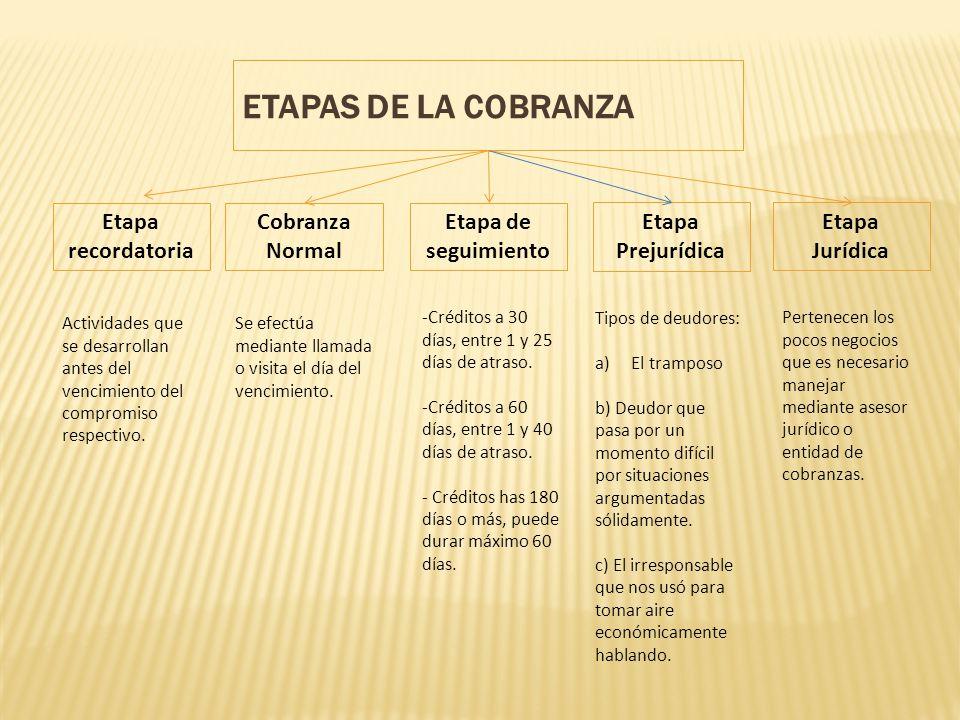 ETAPAS DE LA COBRANZA Actividades que se desarrollan antes del vencimiento del compromiso respectivo. Etapa recordatoria Se efectúa mediante llamada o