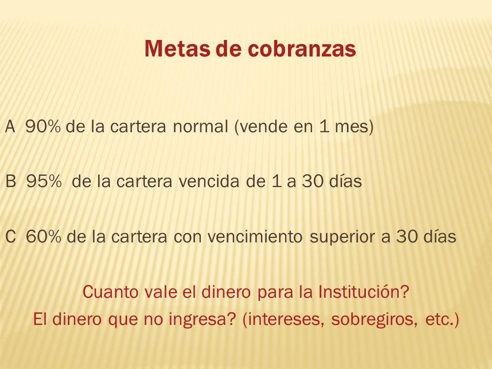 Metas de cobranzas A 90% de la cartera normal (vende en 1 mes) B 95% de la cartera vencida de 1 a 30 días C 60% de la cartera con vencimiento superior a 30 días Cuanto vale el dinero para la Institución.