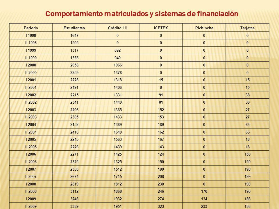 Comportamiento matriculados y sistemas de financiación PeriodoEstudiantes Cr é dito I U ICETEXPichinchaTarjetas I 199816470000 II 199815050000 I 19991