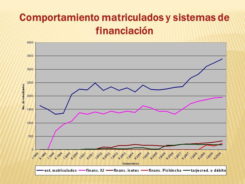 Comportamiento matriculados y sistemas de financiación
