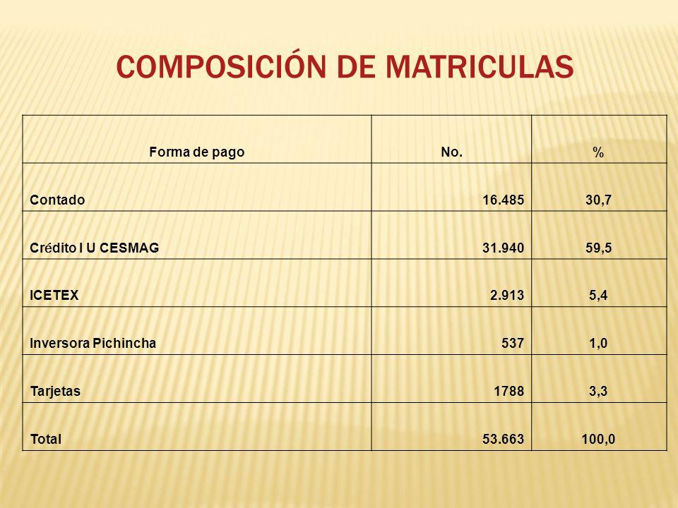 COMPOSICIÓN DE MATRICULAS Forma de pagoNo.% Contado16.48530,7 Cr é dito I U CESMAG 31.94059,5 ICETEX2.9135,4 Inversora Pichincha5371,0 Tarjetas17883,3