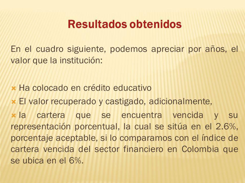 Resultados obtenidos En el cuadro siguiente, podemos apreciar por años, el valor que la institución: Ha colocado en crédito educativo El valor recuperado y castigado, adicionalmente, la cartera que se encuentra vencida y su representación porcentual, la cual se sitúa en el 2.6%, porcentaje aceptable, si lo comparamos con el índice de cartera vencida del sector financiero en Colombia que se ubica en el 6%.