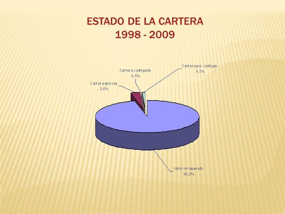 ESTADO DE LA CARTERA 1998 - 2009