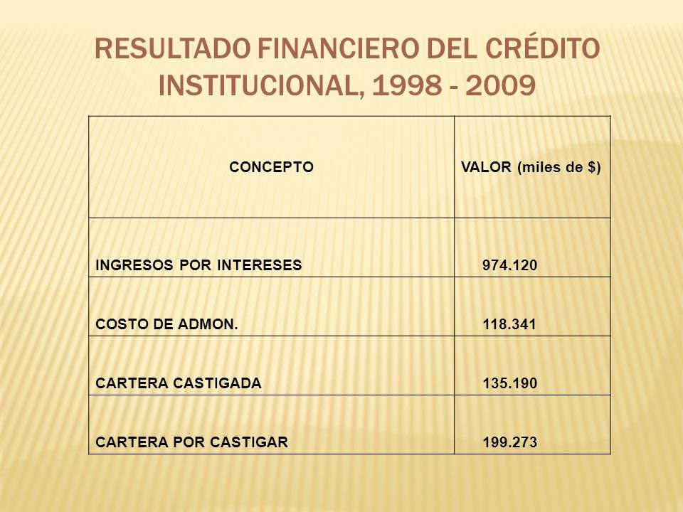 RESULTADO FINANCIERO DEL CRÉDITO INSTITUCIONAL, 1998 - 2009 CONCEPTOVALOR (miles de $) INGRESOS POR INTERESES 974.120 COSTO DE ADMON. 118.341 CARTERA
