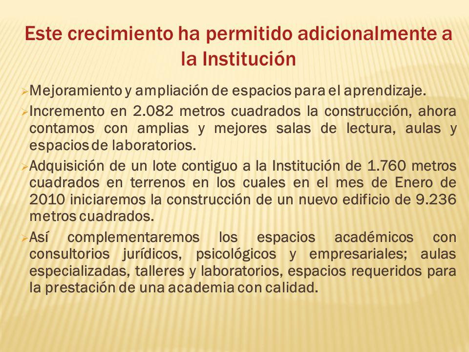 Este crecimiento ha permitido adicionalmente a la Institución Mejoramiento y ampliación de espacios para el aprendizaje. Incremento en 2.082 metros cu