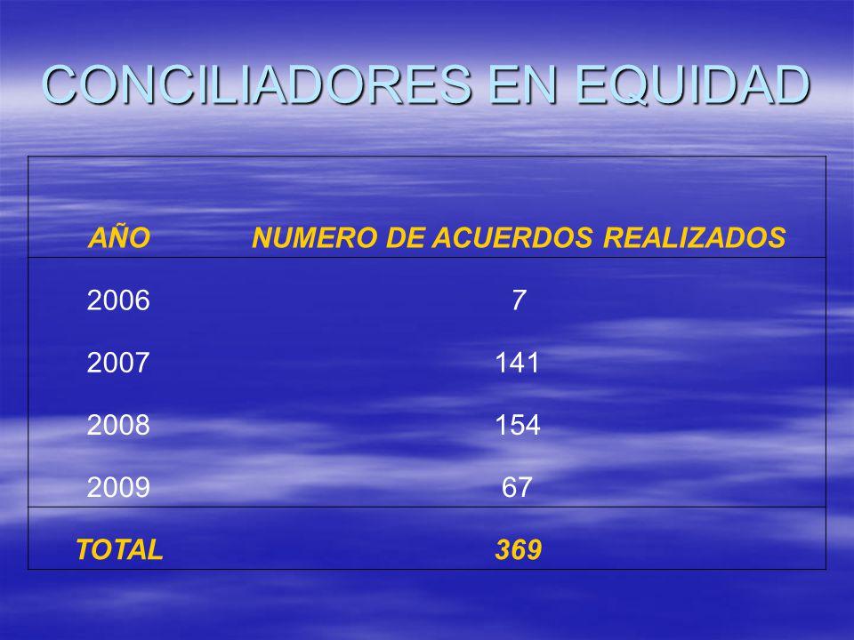 AÑONUMERO DE ACUERDOS REALIZADOS 20067 2007141 2008154 200967 TOTAL369