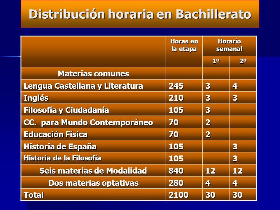 …) Bachillerato LOE - 4 CURSOS PARA FINALIZARLO (Máx. 20 años) - DE 1º A 2º SE PROMOCIONA CON TODO APROBADO Y EXCEPCIONALMENTE UNA O DOS MATERIAS SUSP