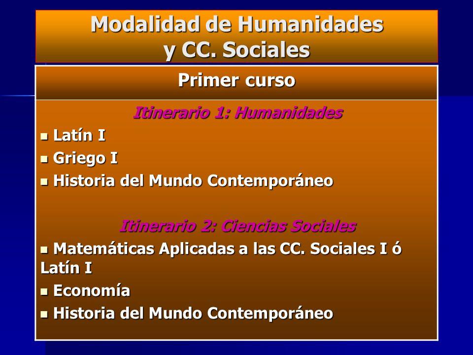 Distribución horaria en Bachillerato Horas en la etapa Horario semanal 1º2º Materias comunes Lengua Castellana y Literatura 24534 Inglés21033 Filosofí