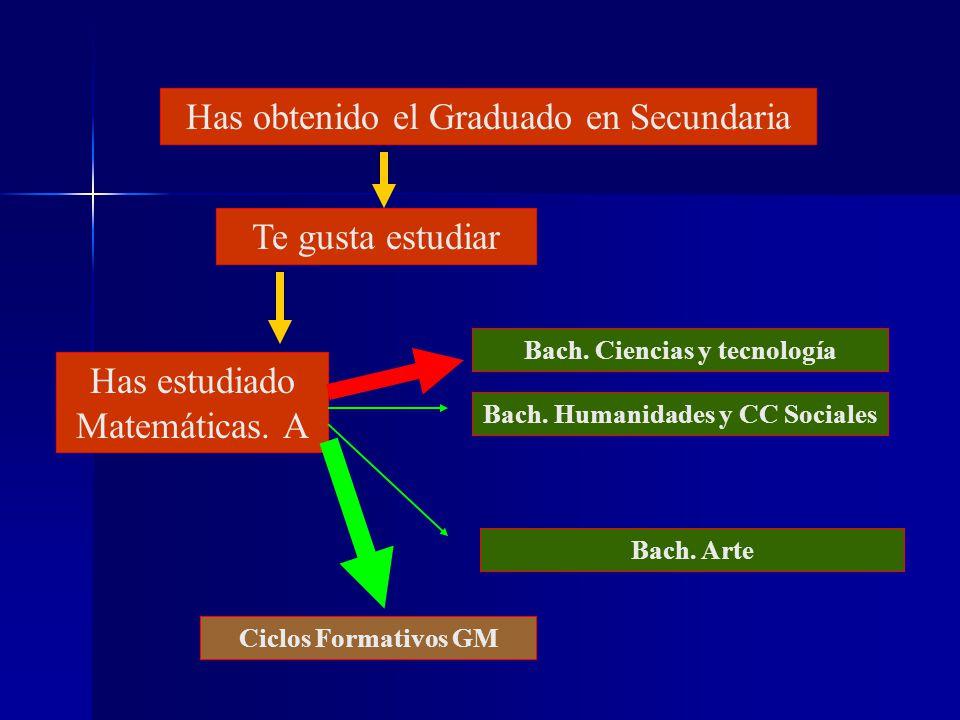 Si se te da bien estudiar Has estudiado Matemáticas. B Bach. Ciencias y Tecnología Ciclos Formativos GM Has obtenido el Graduado en Secundaria Bach. H