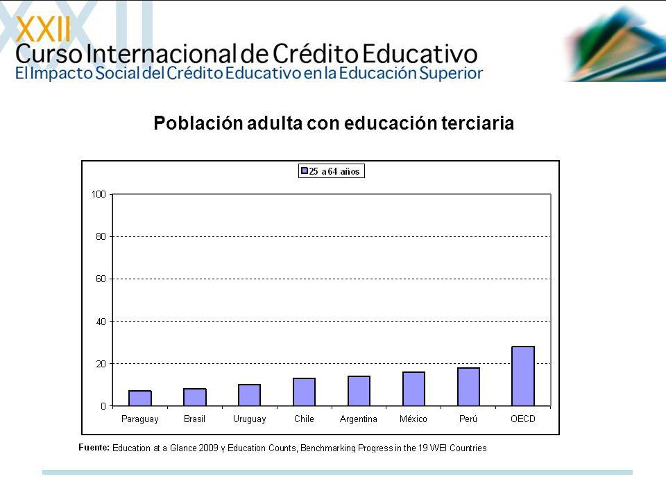 Población adulta con educación terciaria