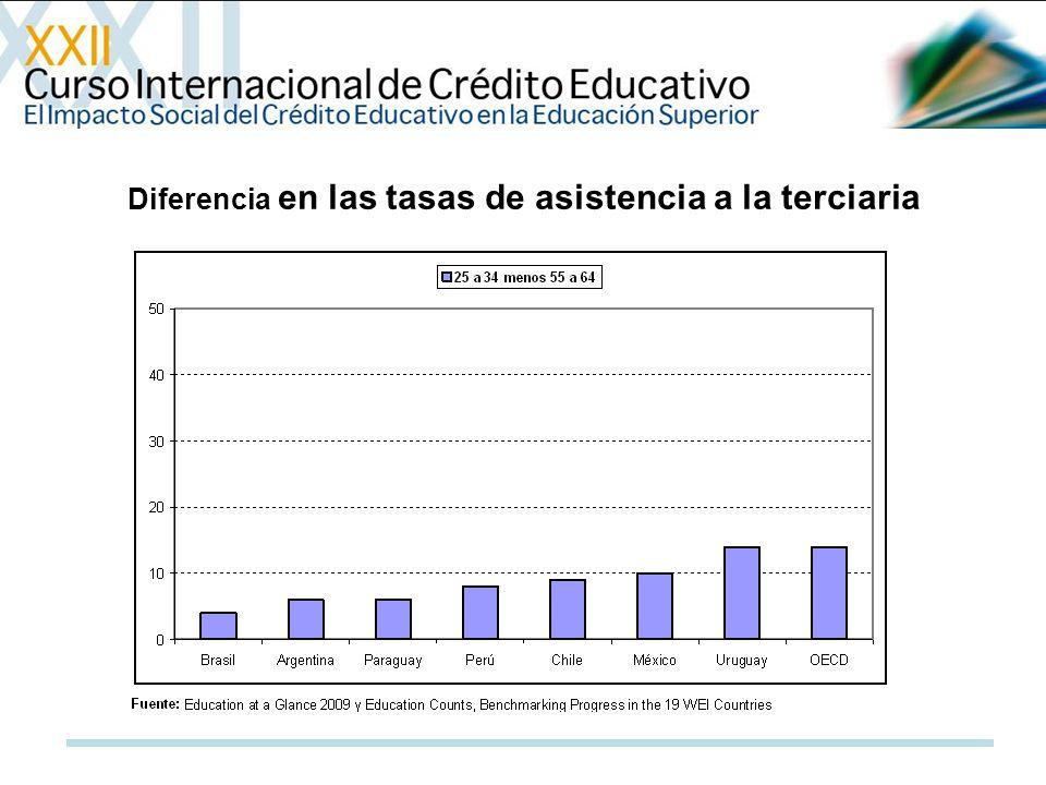 Diferencia en las tasas de asistencia a la terciaria