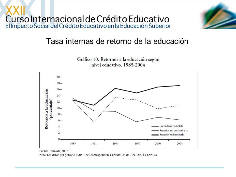 Tasa internas de retorno de la educación