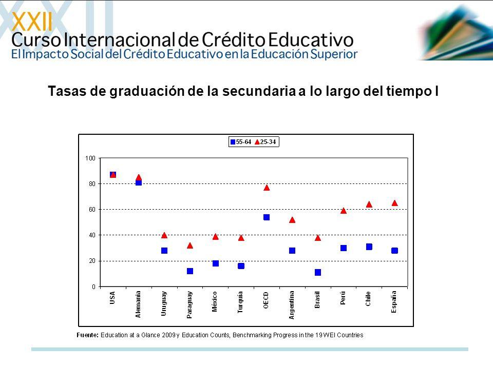 Tasas de graduación de la secundaria a lo largo del tiempo I