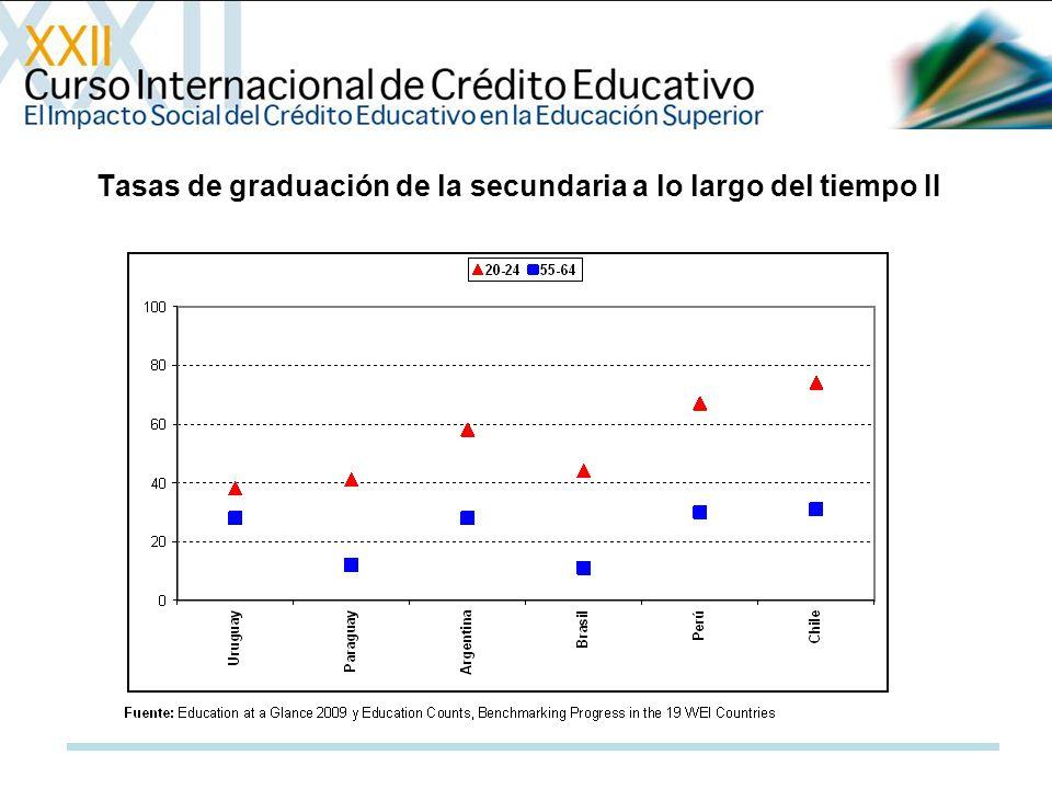 Tasas de graduación de la secundaria a lo largo del tiempo II