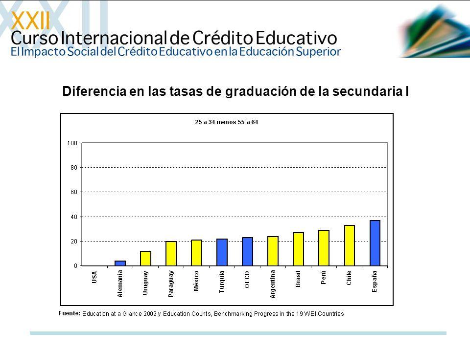 Diferencia en las tasas de graduación de la secundaria I