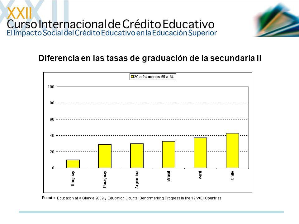 Diferencia en las tasas de graduación de la secundaria II