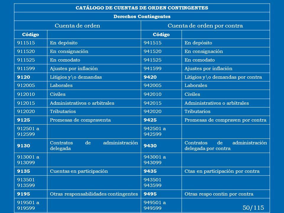 CATÁLOGO DE CUENTAS DE ORDEN CONTINGENTES Derechos Contingentes Cuenta de ordenCuenta de orden por contra Código 911515En depósito941515En depósito 91