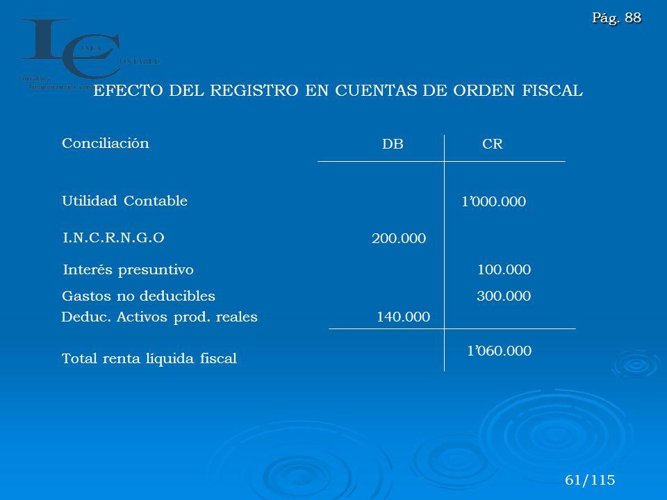 1000.000 140.000 200.000 DBCR 100.000 300.000 1060.000 Conciliación Utilidad Contable I.N.C.R.N.G.O Interés presuntivo Gastos no deducibles Deduc. Act