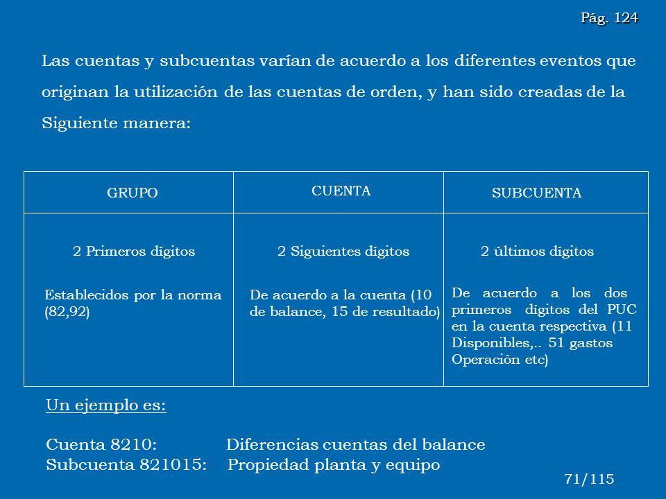 GRUPO CUENTA SUBCUENTA 2 Primeros dígitos2 Siguientes dígitos2 últimos dígitos Establecidos por la norma (82,92) De acuerdo a la cuenta (10 de balance