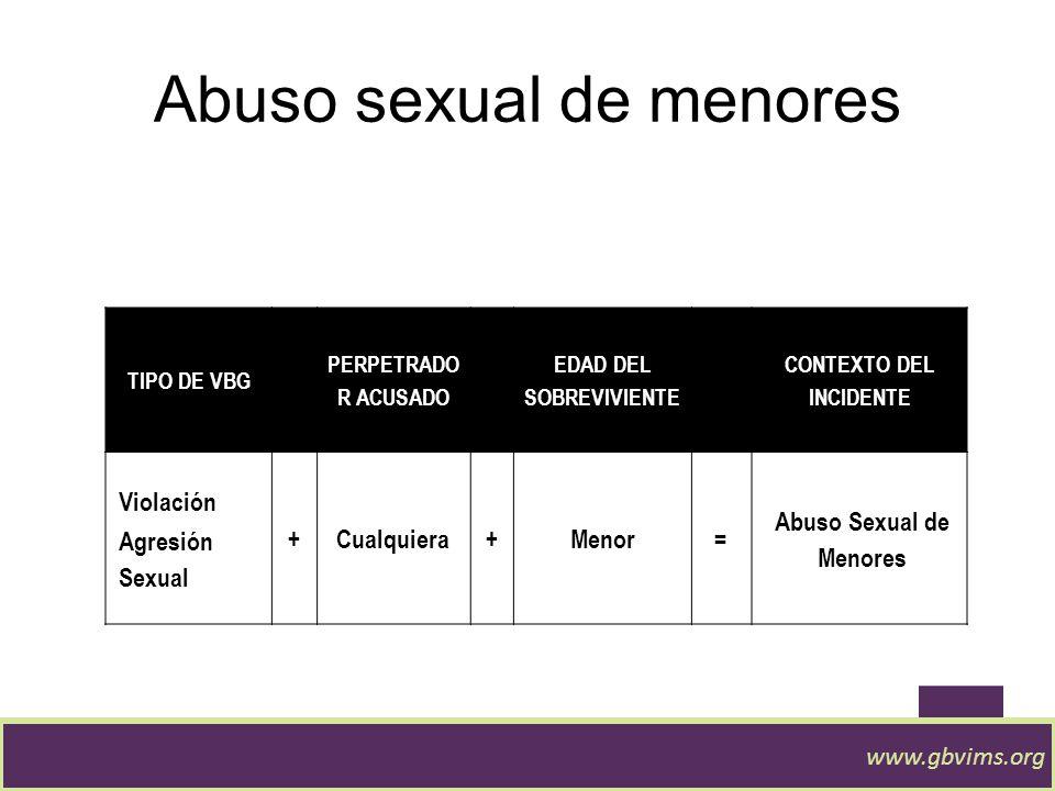 Violencia por parte de la pareja íntima www.gbvims.org TIPO DE VBG PERPETRADOR ACUSADO CONTEXTO DEL INCIDENTE Violación Agresión Sexual Agresión Físic