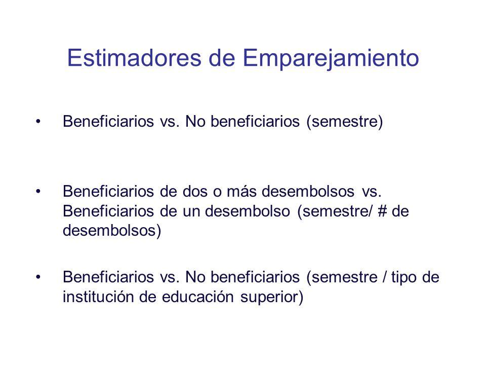 Estimadores de Emparejamiento Beneficiarios vs. No beneficiarios (semestre) Beneficiarios de dos o más desembolsos vs. Beneficiarios de un desembolso