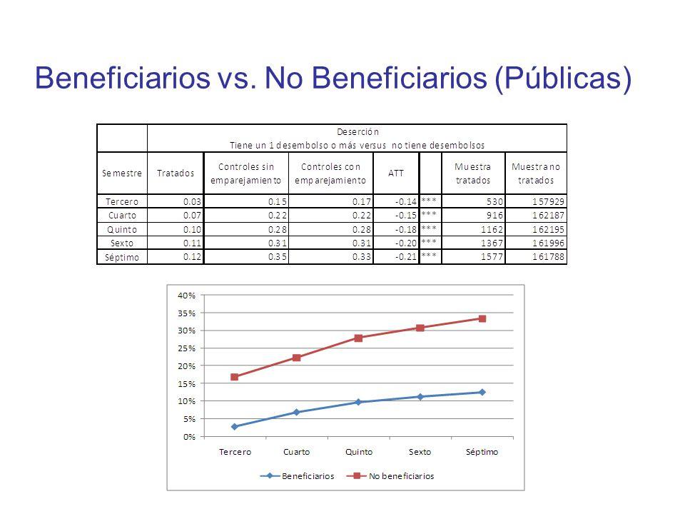 Beneficiarios vs. No Beneficiarios (Públicas)