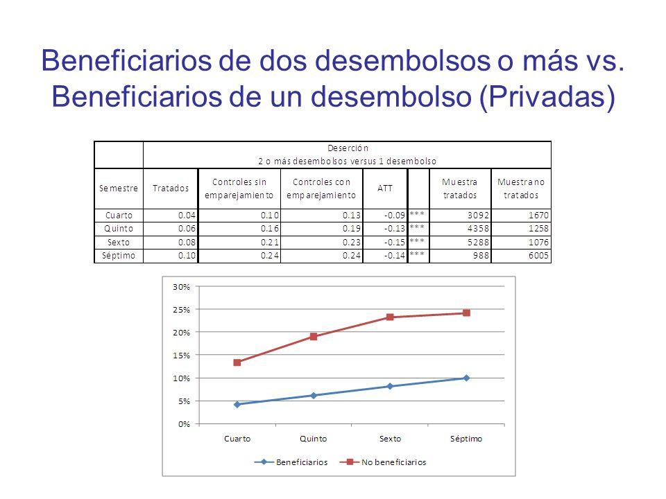Beneficiarios de dos desembolsos o más vs. Beneficiarios de un desembolso (Privadas)