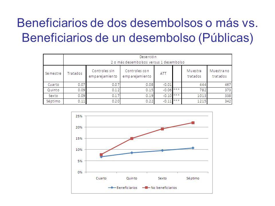Beneficiarios de dos desembolsos o más vs. Beneficiarios de un desembolso (Públicas)