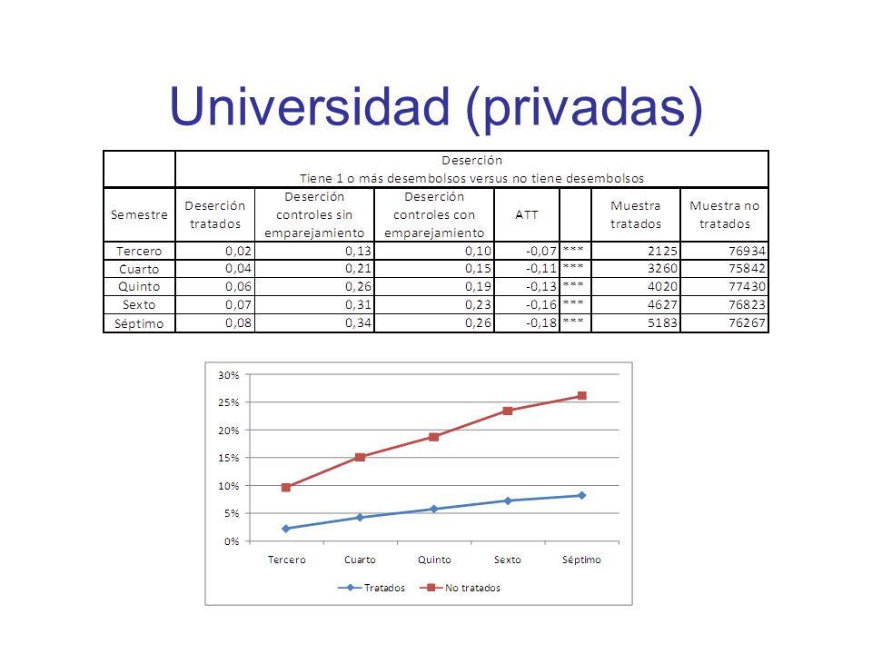 Universidad (privadas)