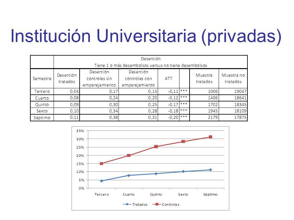 Institución Universitaria (privadas)