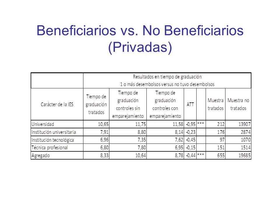 Beneficiarios vs. No Beneficiarios (Privadas)