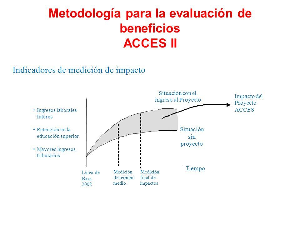 Metodología para la evaluación de beneficios ACCES II Medición de término medio Tiempo Indicadores de medición de impacto Situación sin proyecto Situa