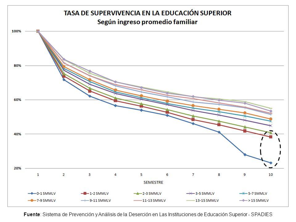 Fuente: Sistema de Prevención y Análisis de la Deserción en Las Instituciones de Educación Superior - SPADIES