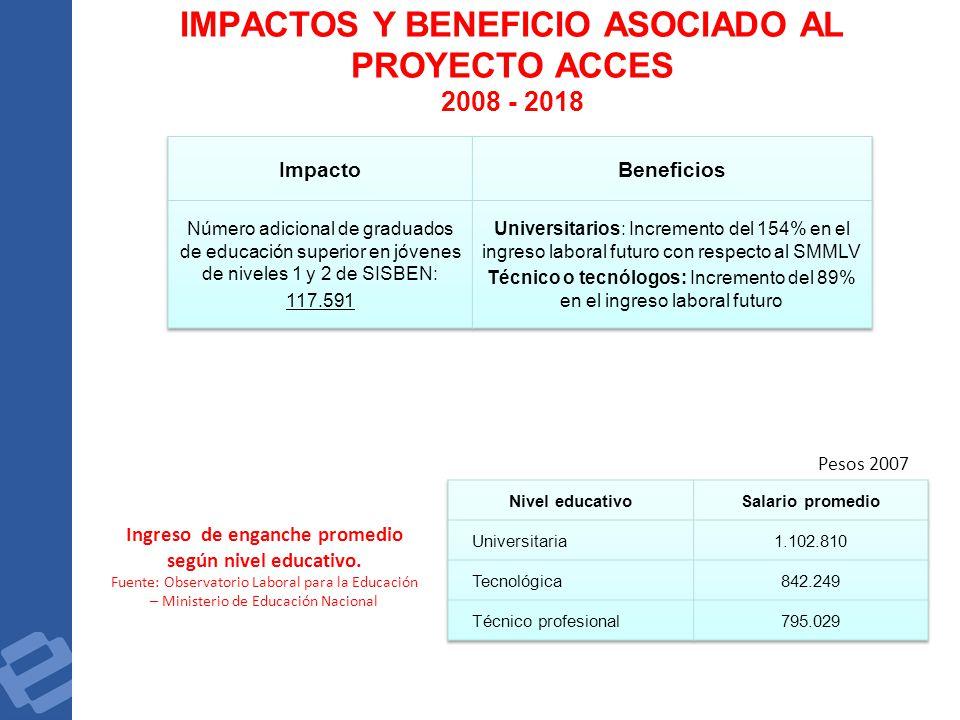 IMPACTOS Y BENEFICIO ASOCIADO AL PROYECTO ACCES 2008 - 2018 Ingreso de enganche promedio según nivel educativo. Fuente: Observatorio Laboral para la E