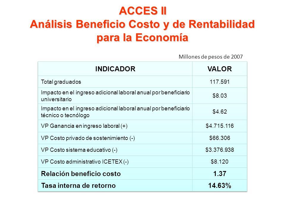 ACCES II Análisis Beneficio Costo y de Rentabilidad para la Economía Millones de pesos de 2007