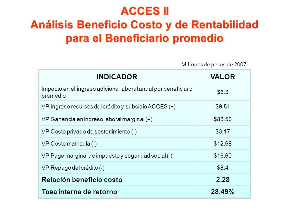 ACCES II Análisis Beneficio Costo y de Rentabilidad para el Beneficiario promedio Millones de pesos de 2007