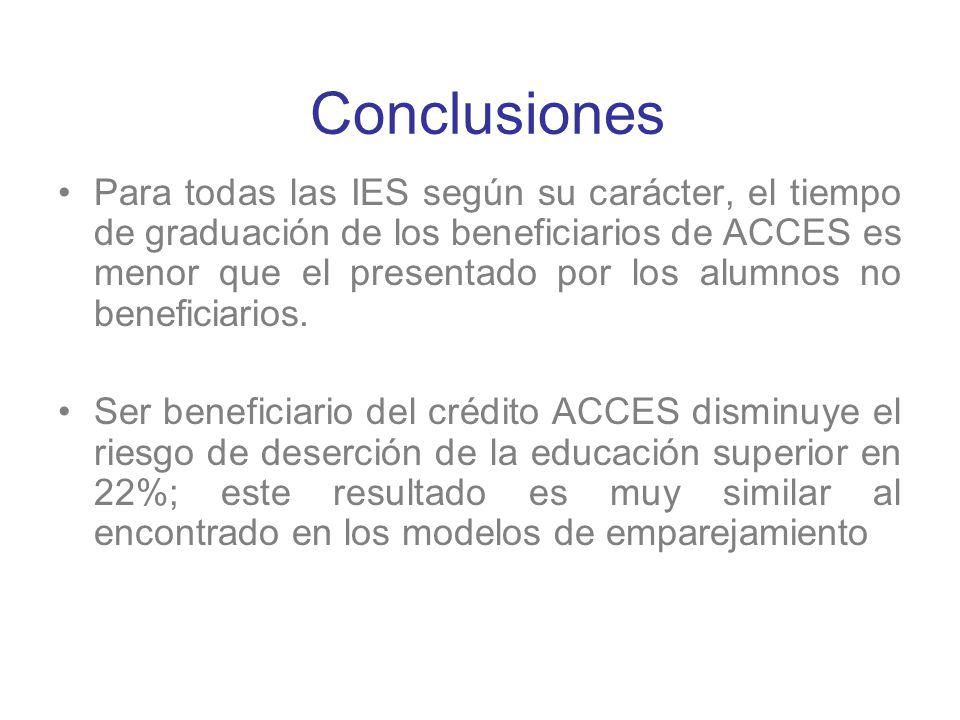 Conclusiones Para todas las IES según su carácter, el tiempo de graduación de los beneficiarios de ACCES es menor que el presentado por los alumnos no
