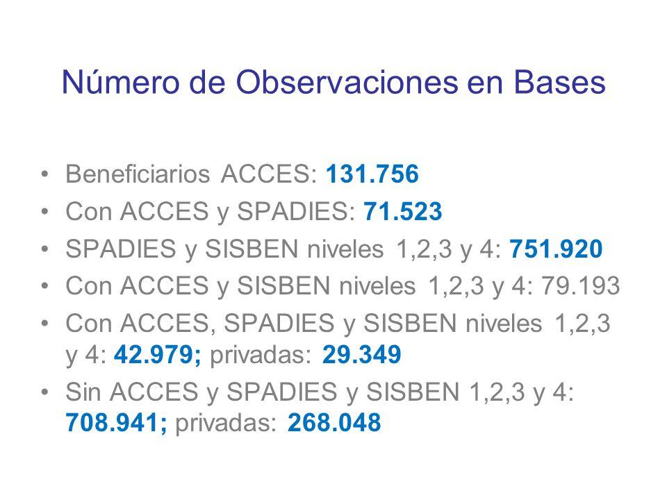 Número de Observaciones en Bases Beneficiarios ACCES: 131.756 Con ACCES y SPADIES: 71.523 SPADIES y SISBEN niveles 1,2,3 y 4: 751.920 Con ACCES y SISB
