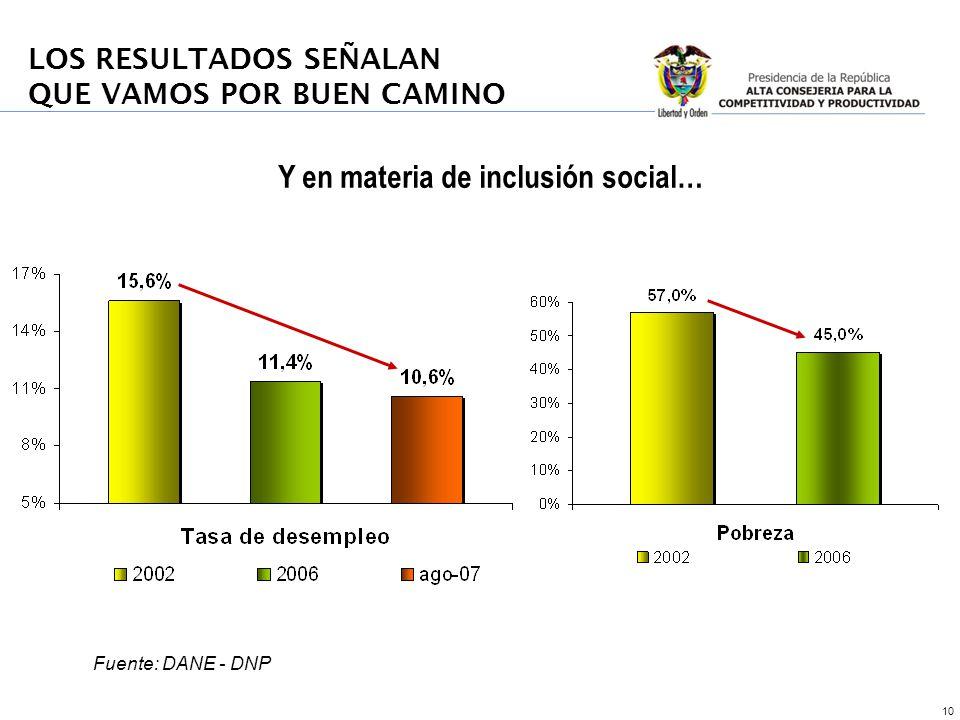 10 LOS RESULTADOS SEÑALAN QUE VAMOS POR BUEN CAMINO Y en materia de inclusión social… Fuente: DANE - DNP
