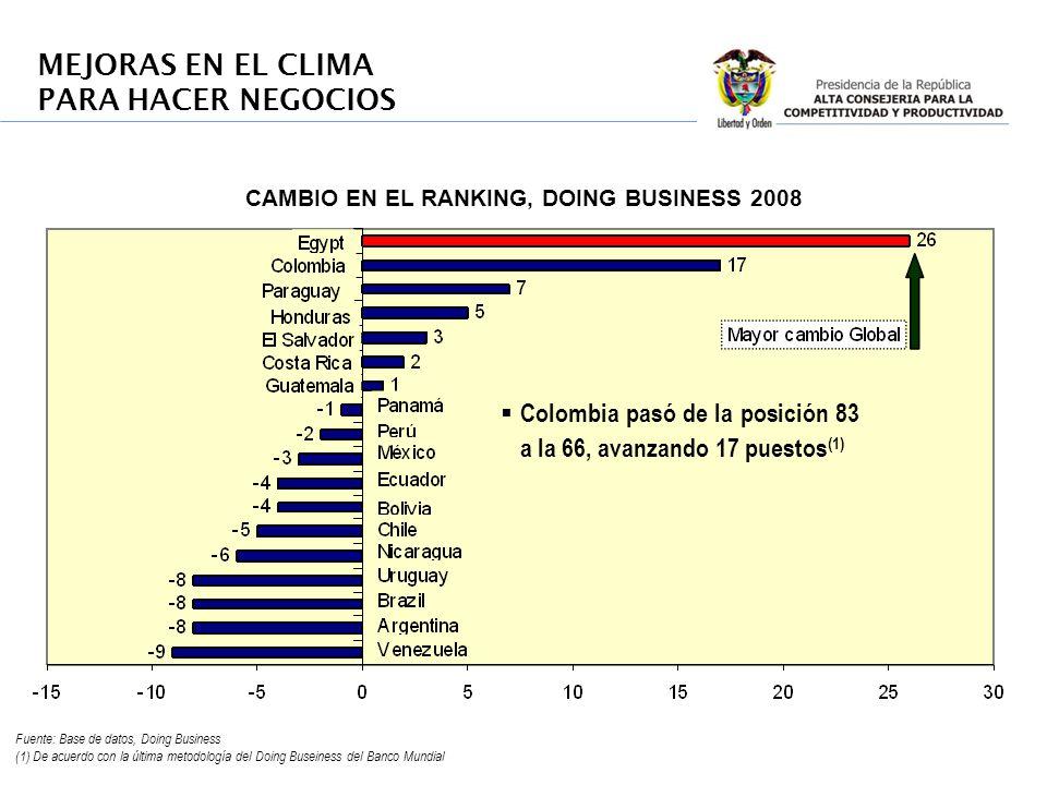 Fuente: Base de datos, Doing Business (1) De acuerdo con la última metodología del Doing Buseiness del Banco Mundial MEJORAS EN EL CLIMA PARA HACER NE