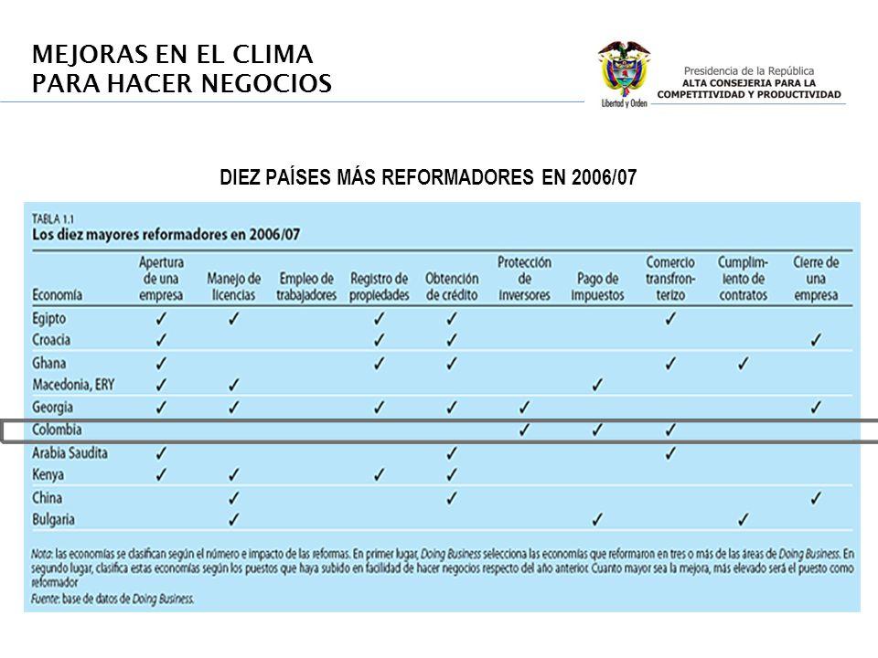 DIEZ PAÍSES MÁS REFORMADORES EN 2006/07 MEJORAS EN EL CLIMA PARA HACER NEGOCIOS