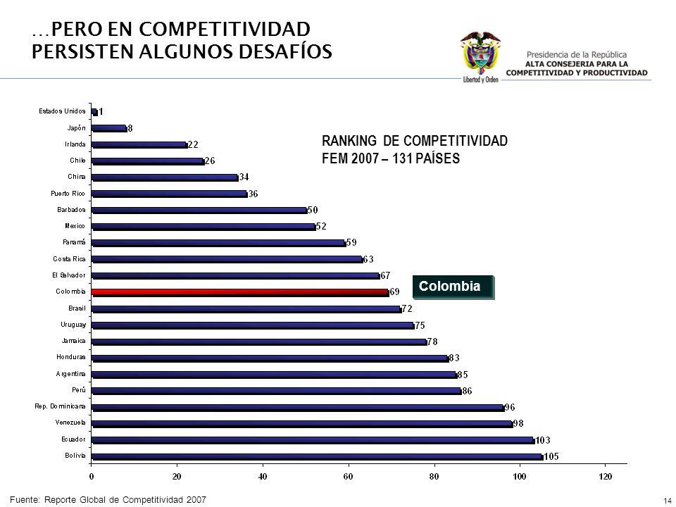 14 RANKING DE COMPETITIVIDAD FEM 2007 – 131 PAÍSES Fuente: Reporte Global de Competitividad 2007 Colombia …PERO EN COMPETITIVIDAD PERSISTEN ALGUNOS DE