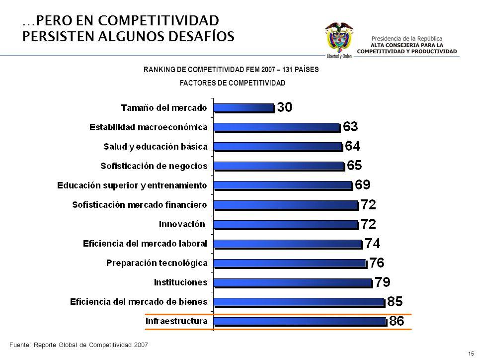 15 Fuente: Reporte Global de Competitividad 2007 FACTORES DE COMPETITIVIDAD …PERO EN COMPETITIVIDAD PERSISTEN ALGUNOS DESAFÍOS RANKING DE COMPETITIVID