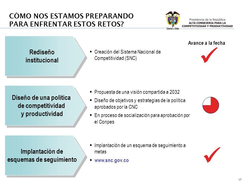 17 Rediseño institucional Rediseño institucional Diseño de una política de competitividad y productividad Diseño de una política de competitividad y p