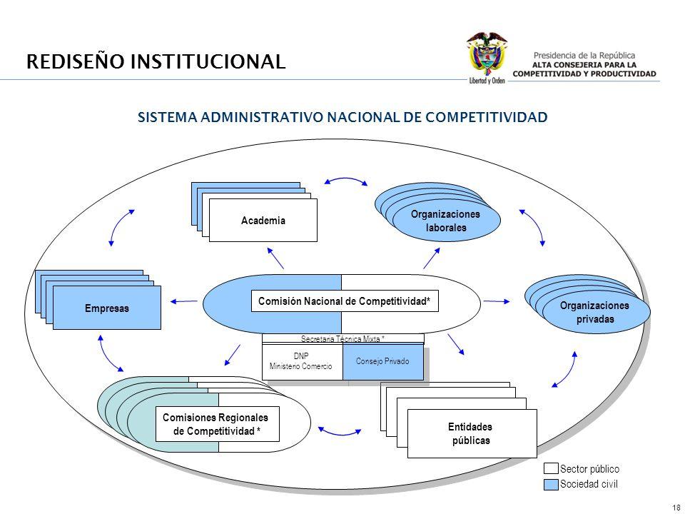 18 Comisión Nacional de Competitividad* Sector público Sociedad civil Comisiones Regionales de Competitividad Comisiones Regionales de Competitividad