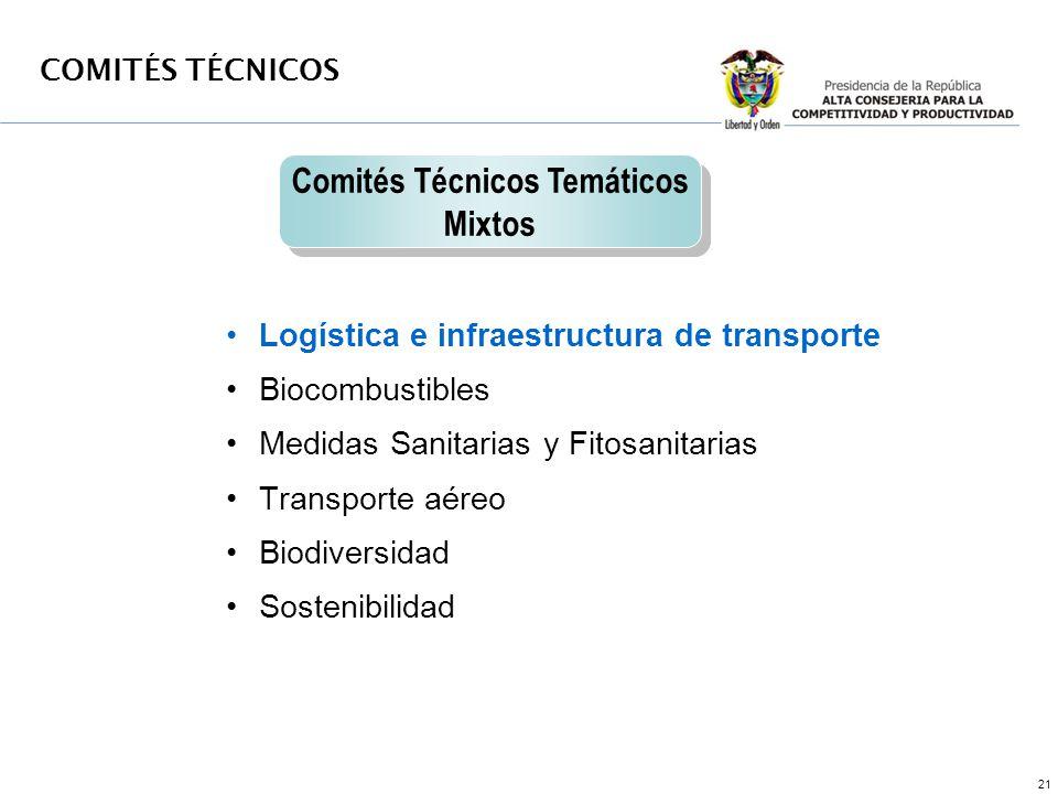 21 Logística e infraestructura de transporte Biocombustibles Medidas Sanitarias y Fitosanitarias Transporte aéreo Biodiversidad Sostenibilidad Comités