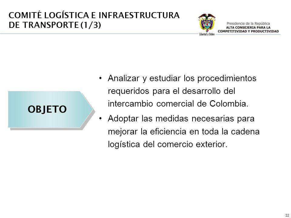 22 COMITÉ LOGÍSTICA E INFRAESTRUCTURA DE TRANSPORTE (1/3) OBJETO Analizar y estudiar los procedimientos requeridos para el desarrollo del intercambio
