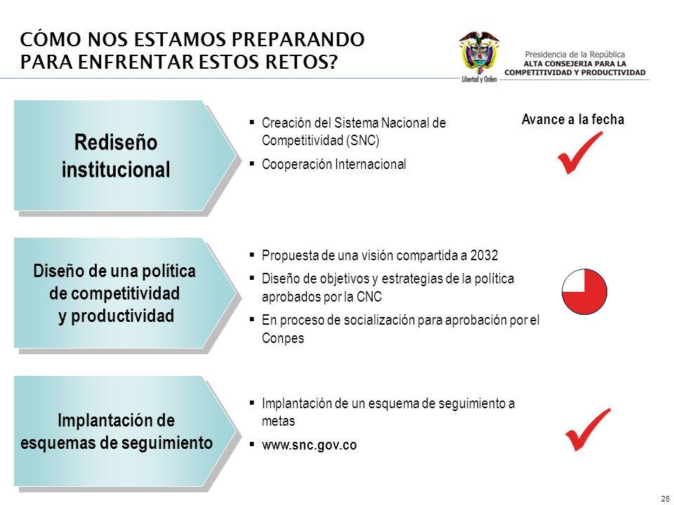 26 Rediseño institucional Rediseño institucional Diseño de una política de competitividad y productividad Diseño de una política de competitividad y p